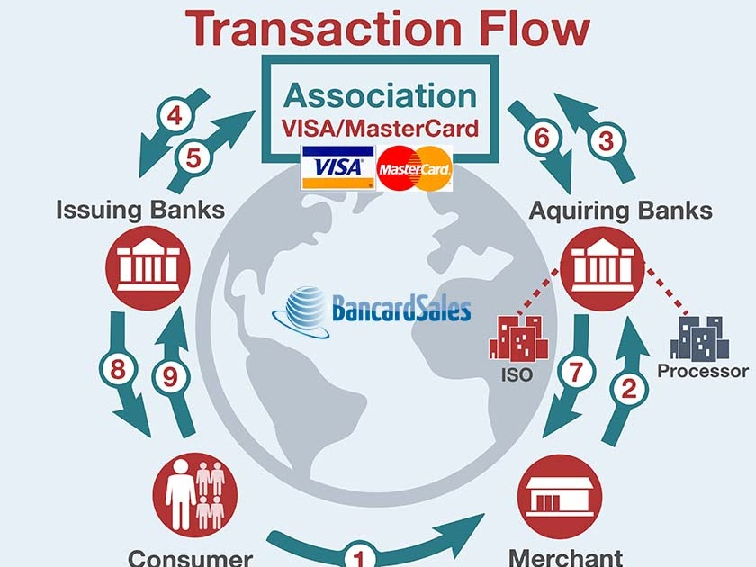 Credit Card Processing gadget Uml