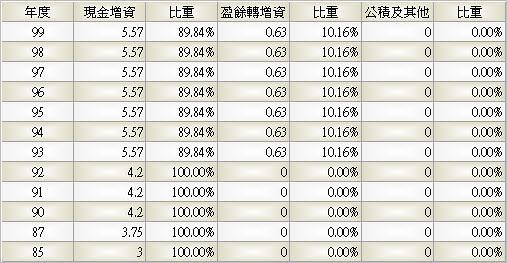 6184_大豐電_股本形成_993Q