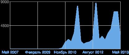 Диаграмма просмотров страниц Blogger