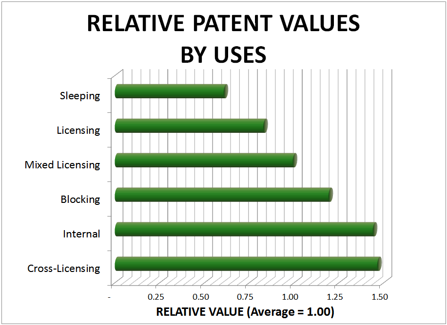 Patent values and uses
