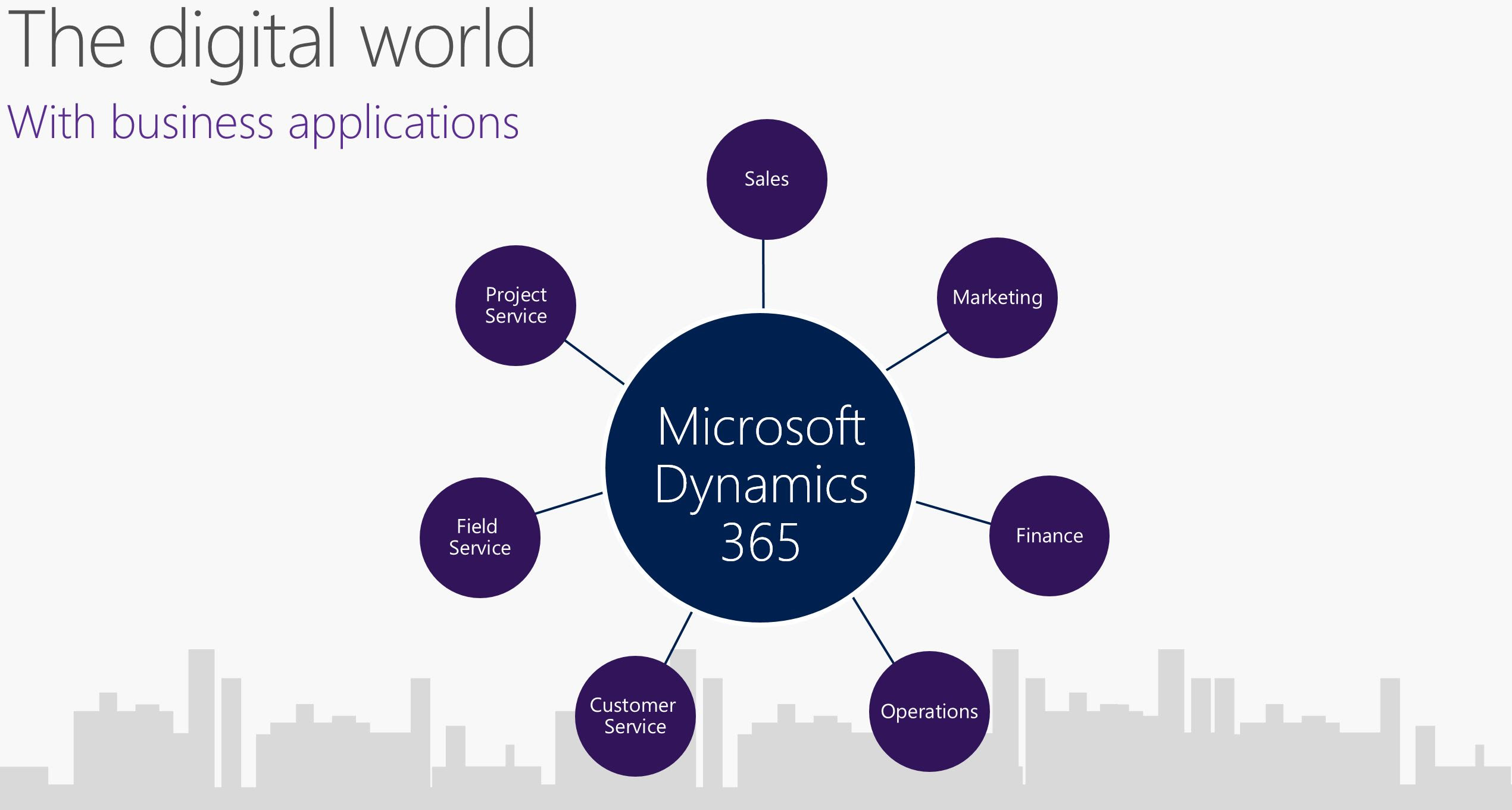 Image result for microsoft dynamics 365