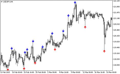 Zigzag signal indicator in forex