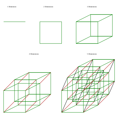 http://upload.wikimedia.org/wikipedia/commons/thumb/5/5e/Dice_analogy-_1_to_5_dimensions.svg/400px-Dice_analogy-_1_to_5_dimensions.svg.png