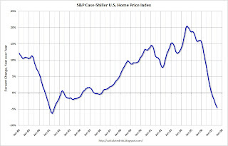 Year Over Year, S&P Case Shiller Home Price Index