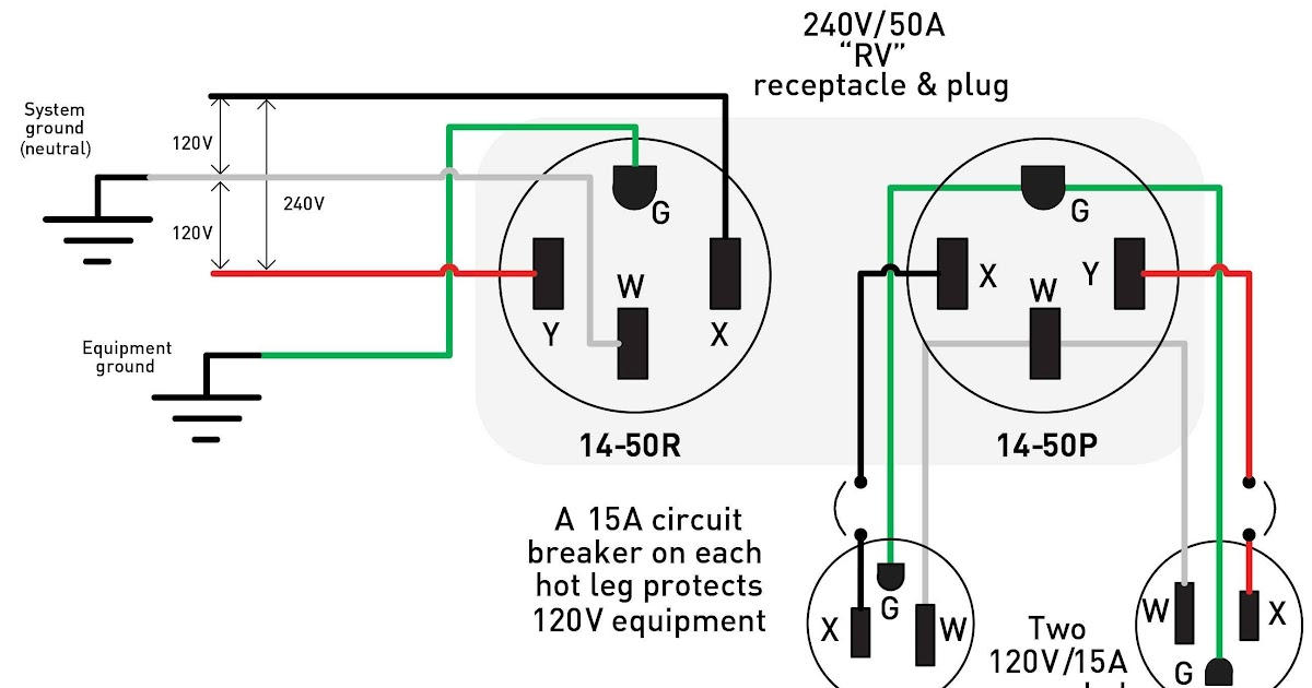 Wiring Diagram 220 Dryer Outlet