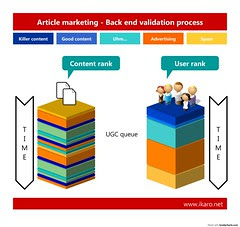 Article Marketing, Validation Process, Articles, Online marketing, SEO, Business, Linkage, Fx777, Fx777222999, Firm