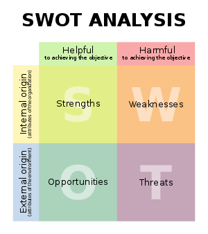 SWOT analysis diagram in English language.