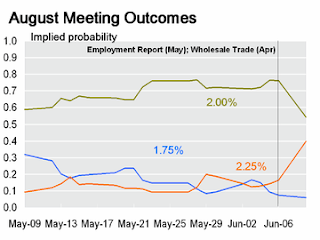 August Probabilities for Fed Fund Rates