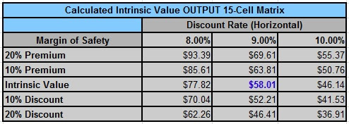 IDA intrinsic value