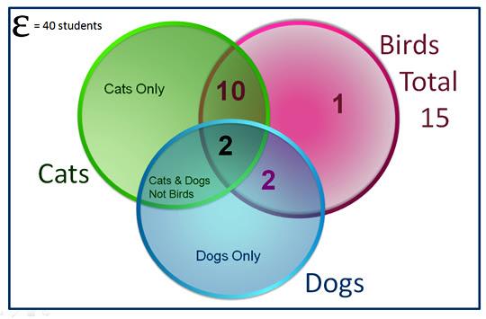 Three Circle Venn Diagrams Passy S World Of Mathematics
