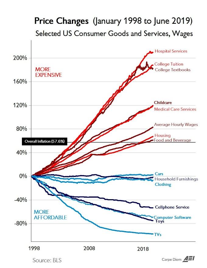 """""""Chart Of The Century"""" Gives Valuable Insight Into Cost of Living and Inflation"""