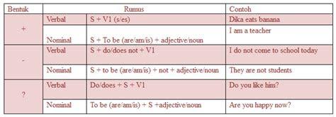 materi rumus  contoh kalimat simple present tense