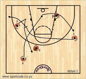 mundobasket_offense_plays_form131_russia_01b