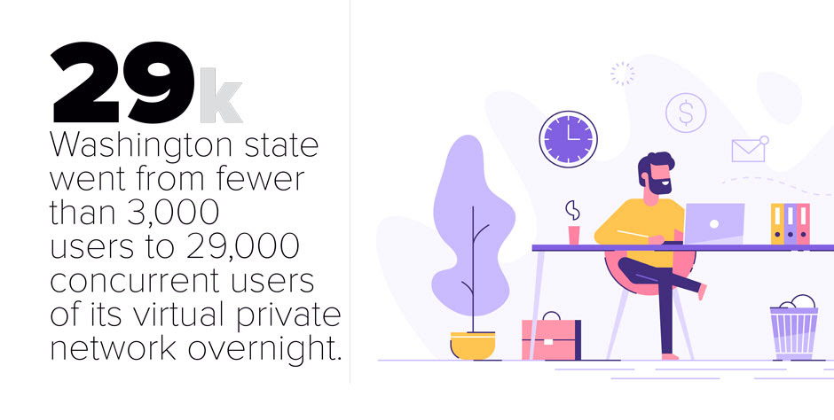 Washington+state+went+from+fewer+than+3000+users+to+29000+concurent+users+of+it%27s+virtual+private+network+overnight