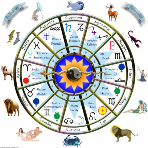 Brahmanda Guruji Shri Narendra Babu Sharma speaks on Astrology
