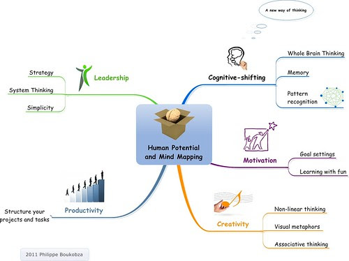 Human Potential and Mind Mapping