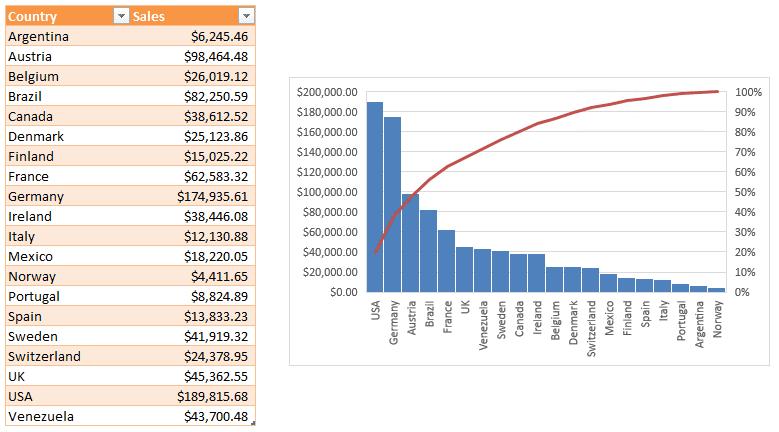 Pareto Template Excel 2010 | PDF Template