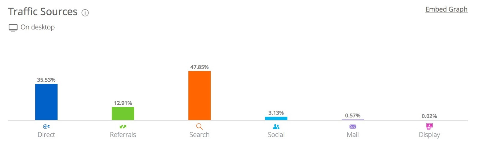 Quicksprout com Analytics Market Share Stats Traffic Ranking 3