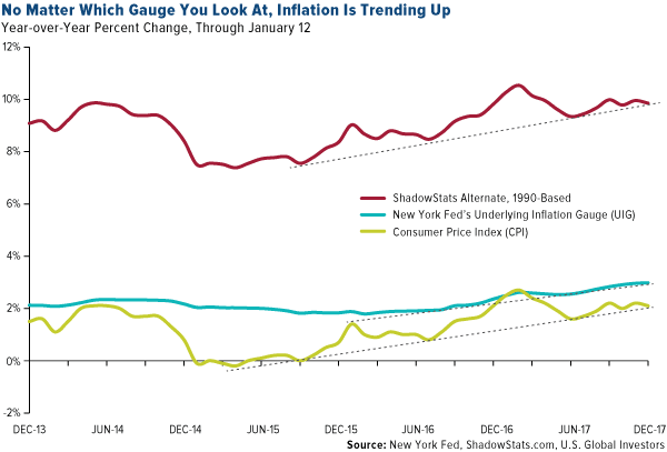 No matter which gauge you look at inflation is trending up
