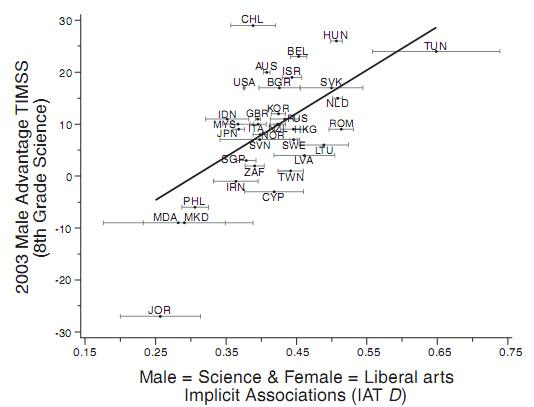 gender & science