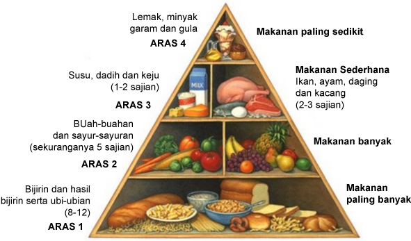 Hasil carian imej untuk makanan sihat