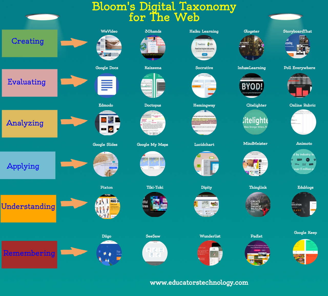 The Web Version of Bloom's Digital Taxonomy