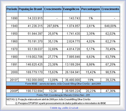 Censo 2009