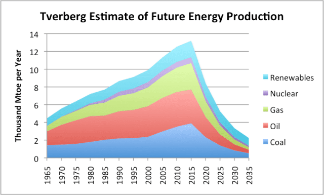 tverberg estimate of future energy production