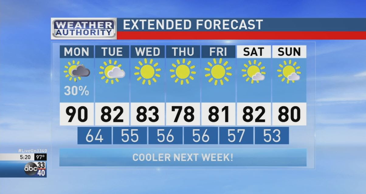 ABC 33/40 Weather Authority | Hold On! One More Hot Day! | WBMA
