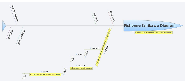 5 Fishbone Diagram Software Tools Free Download And Online