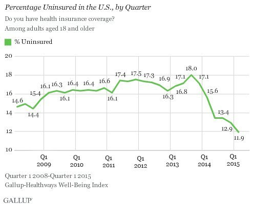 uninsured rate obamacare