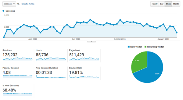 generate traffic for a website