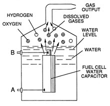 http://iancavalier.com/spiralnotepad/images/2008/water-fuel-cell-capacitor.jpg
