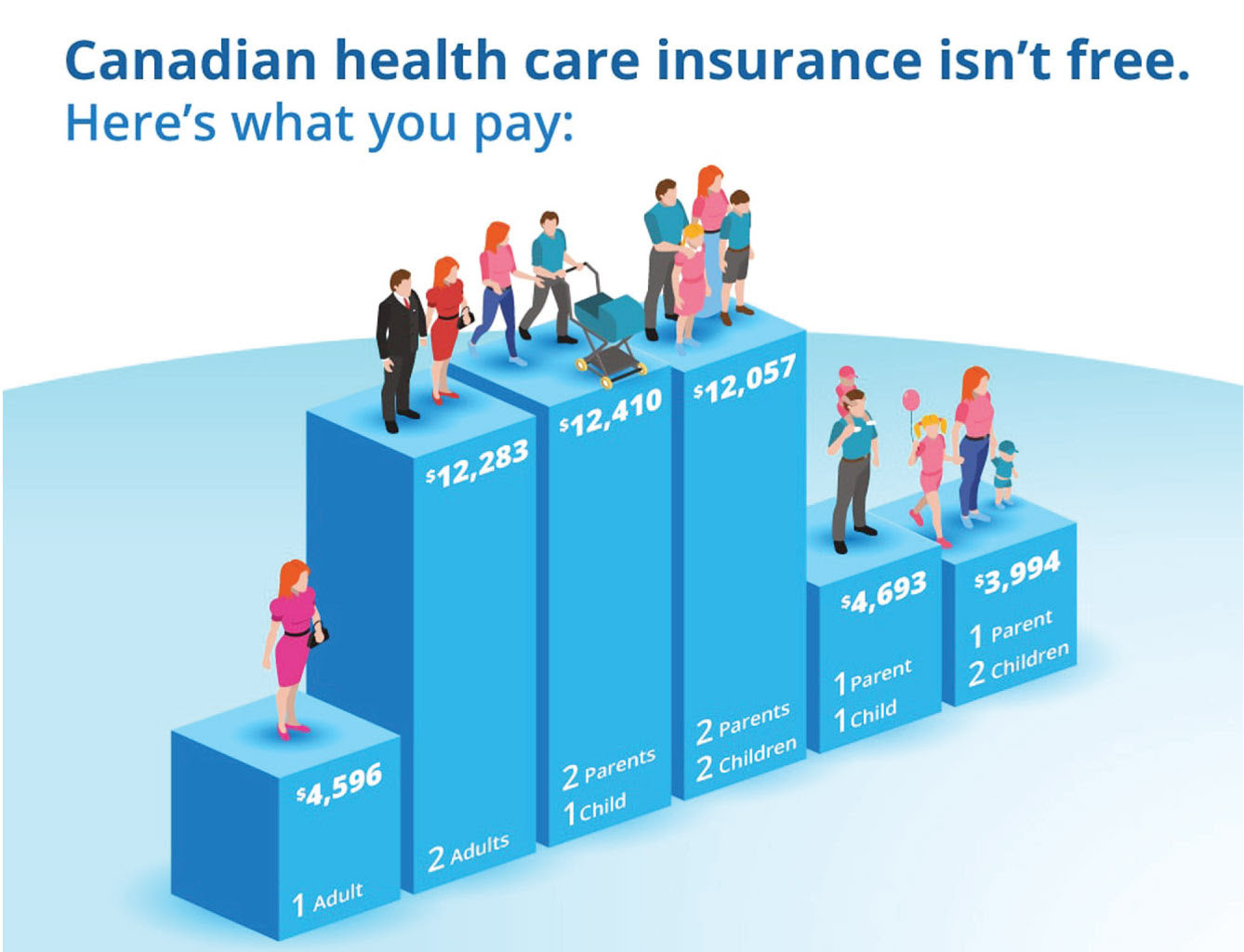 Let's talk about the price of public health care in Canada ...