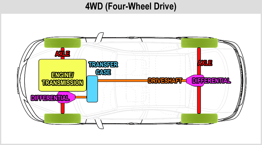 Diagram 42re Transmission Diagram 4 Wheel Drive Full Version Hd Quality Wheel Drive Ozboathire Enoteche Italiane It