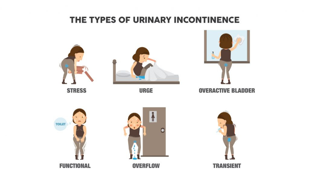 Causes of Incontinence - Quick-Cure.me