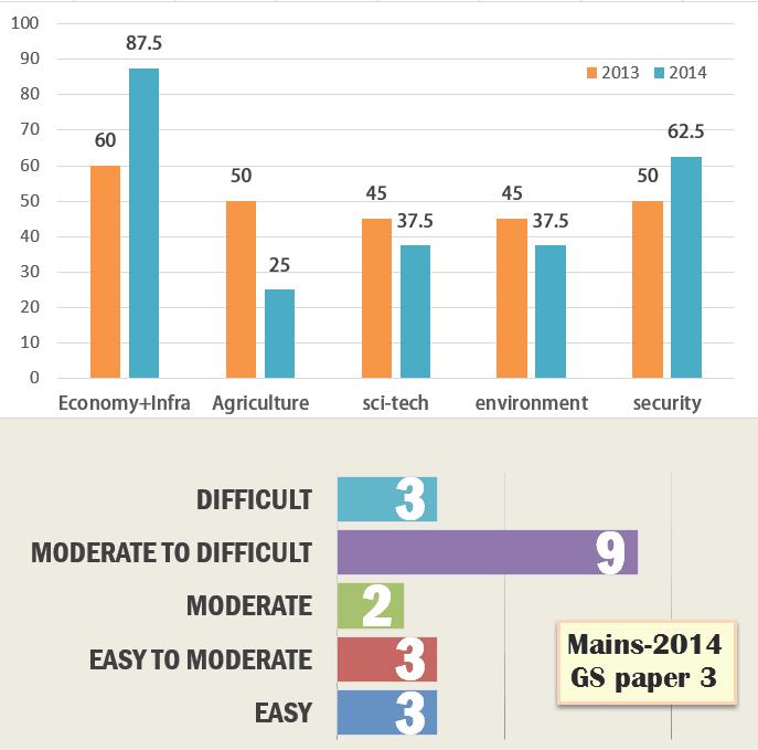 Analysis UPSC General Studies Mains Paper 2014