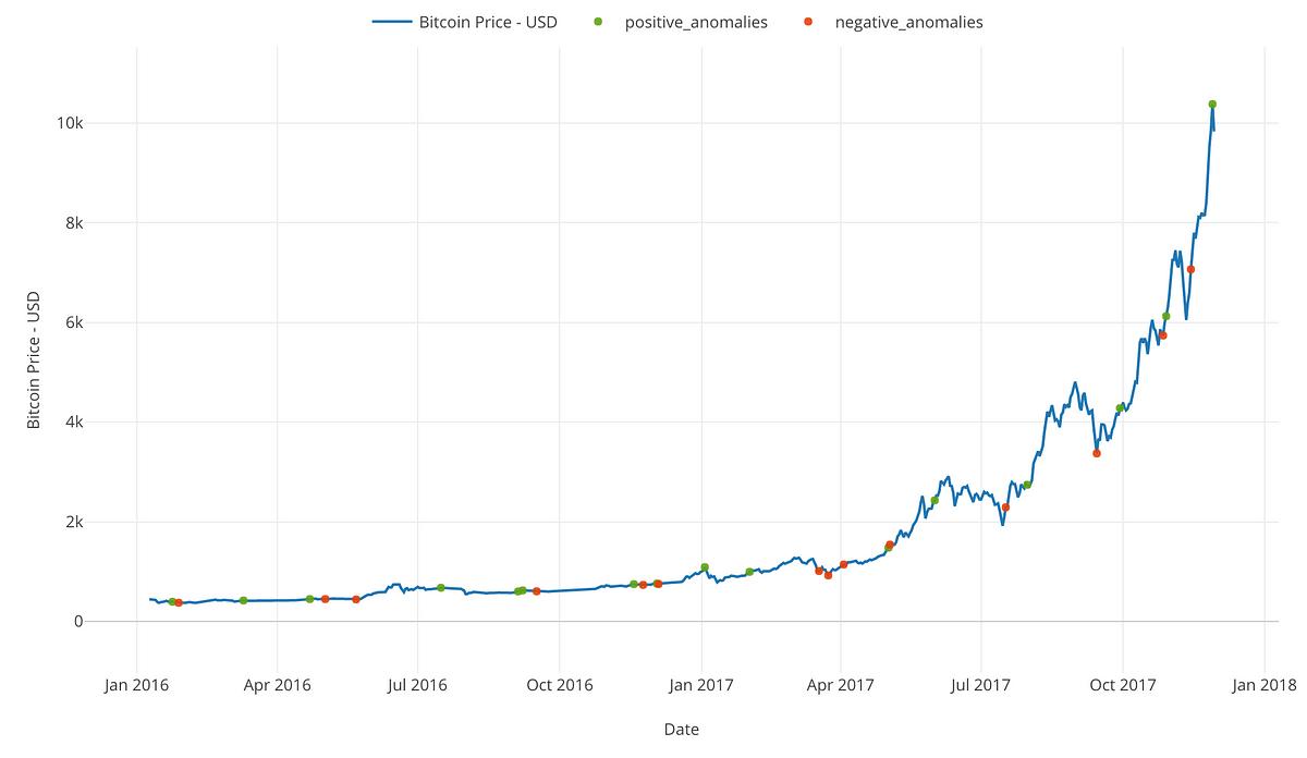 bitcoin beta value