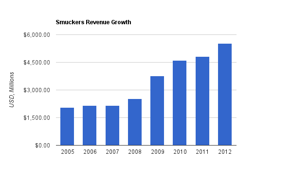 Smuckers Revenue Chart