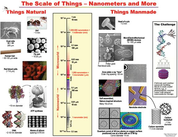 Introduction to Nanotechnology Structures
