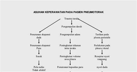 david rhio agatha pathway pneumotoraks