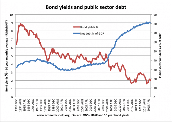 bond-yields-net-debt