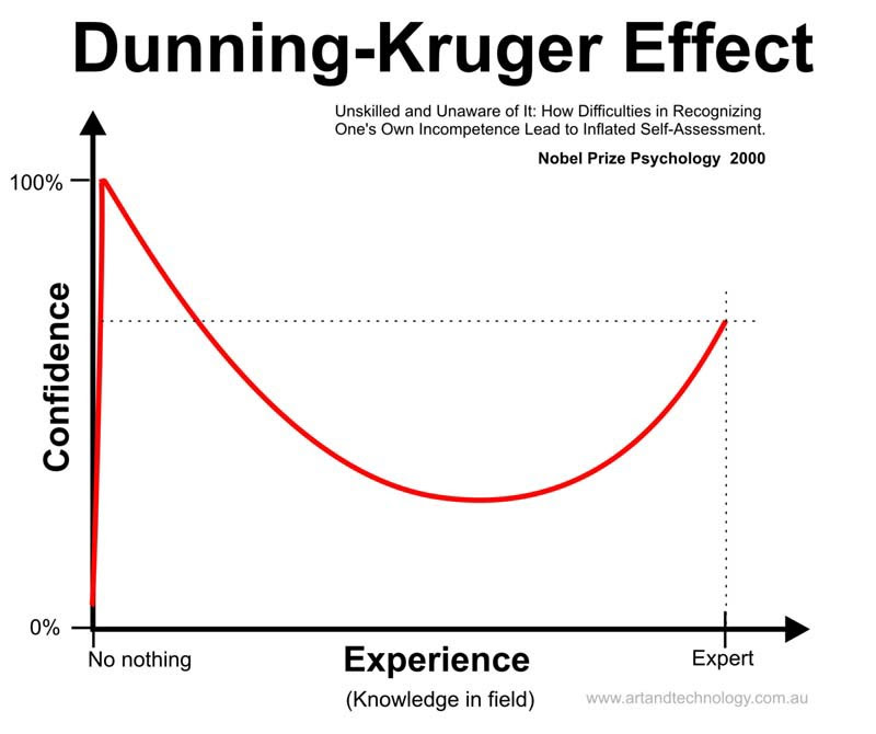 http://www.levysoft.it/wp-content/uploads/2015/04/p2564_effetto_dunning_kruger.jpg