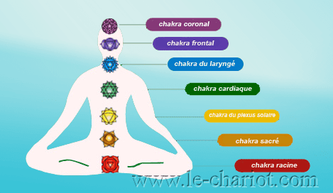 http://www.le-chariot.com/wp-content/uploads/2017/04/chakra.png