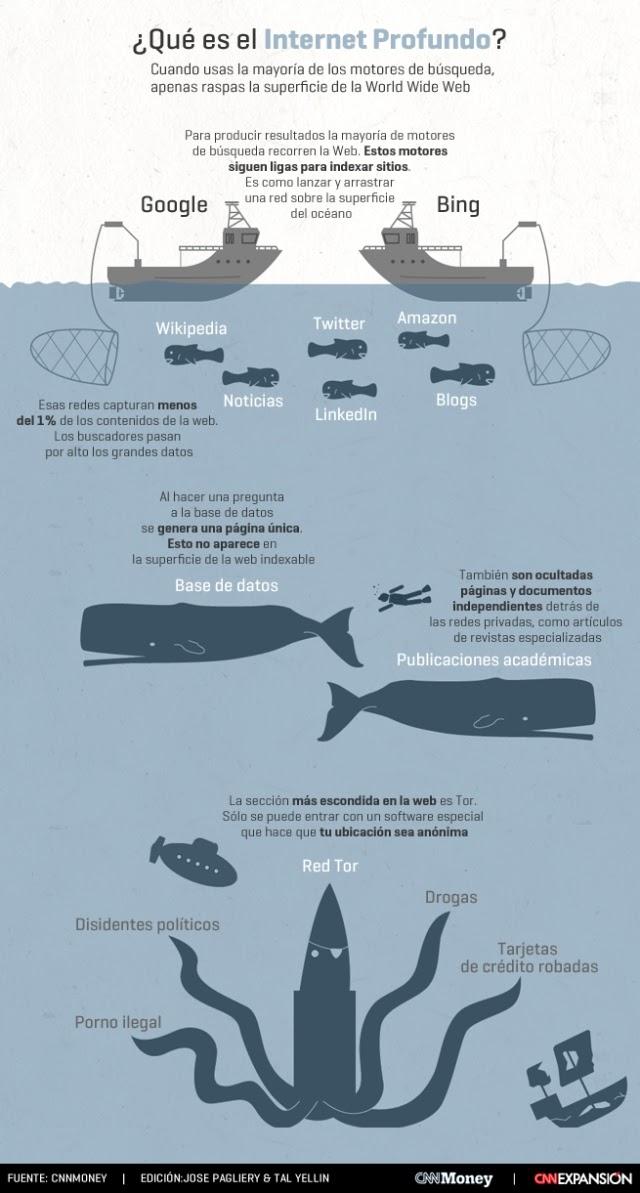 ¿Qué es el internet profundo? (Infografía)