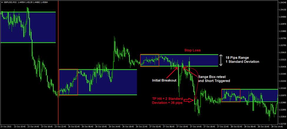 Ryan Session Indicator Mt4 Range