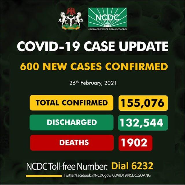 COVID 19 Update, 600 New Cases In Nigeria