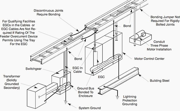 Grounding and bonding of cable trays