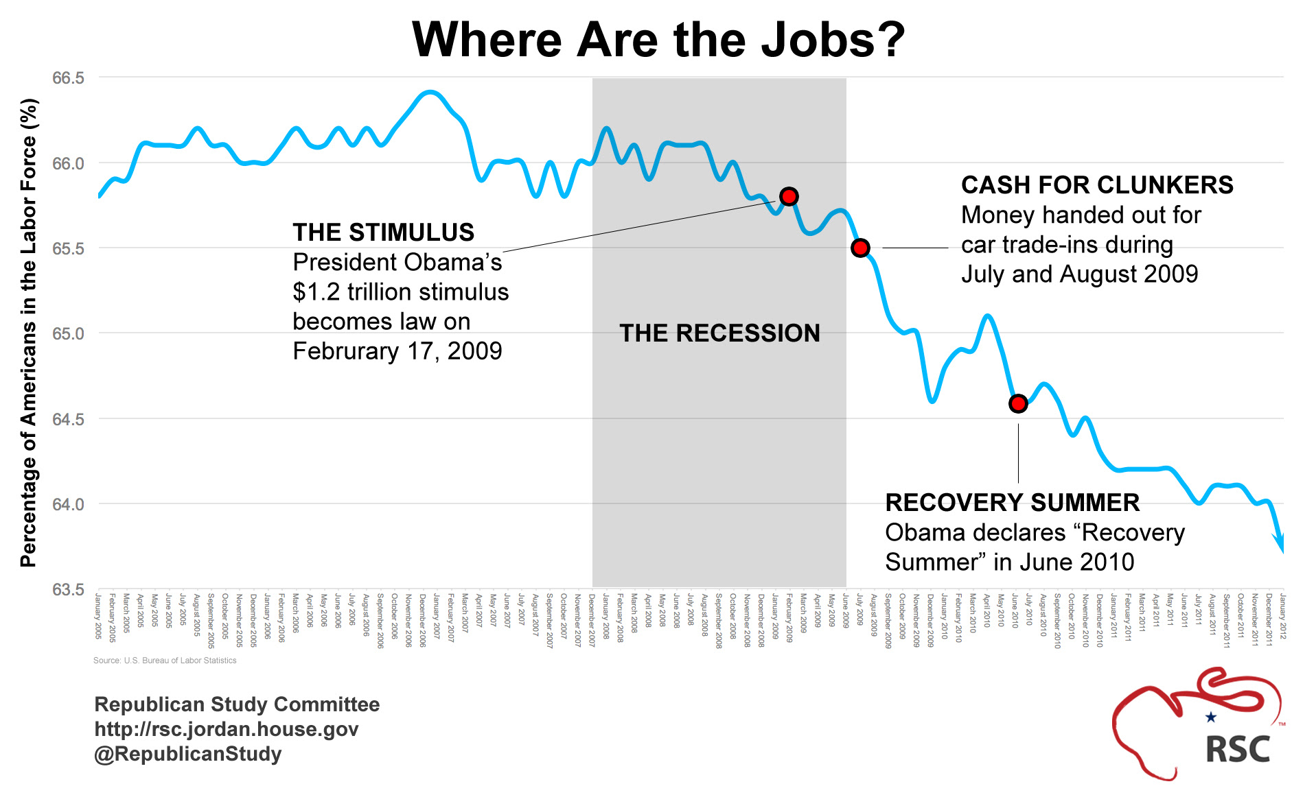 actual unemployment numbers