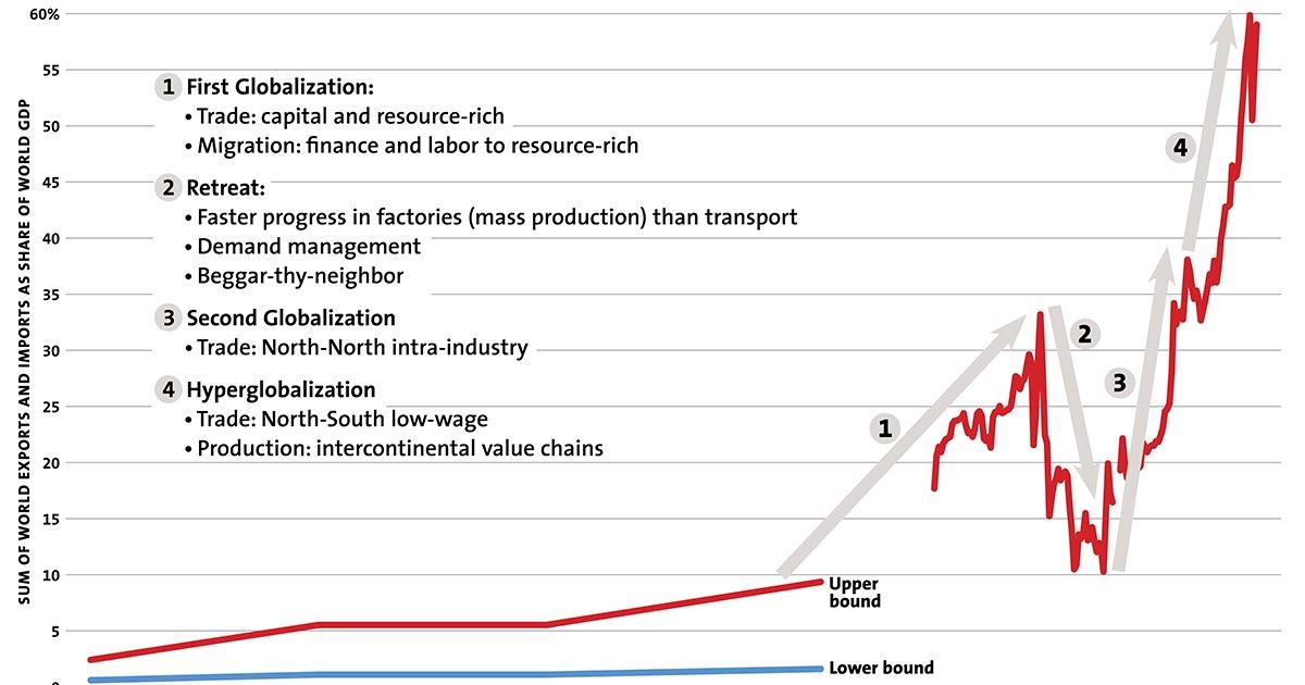 Conversable Economist  Trade  Technology  And Job Disruption